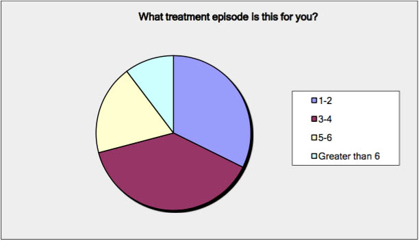 treatment episode