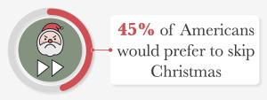 45% of americans prefer to skip christmas