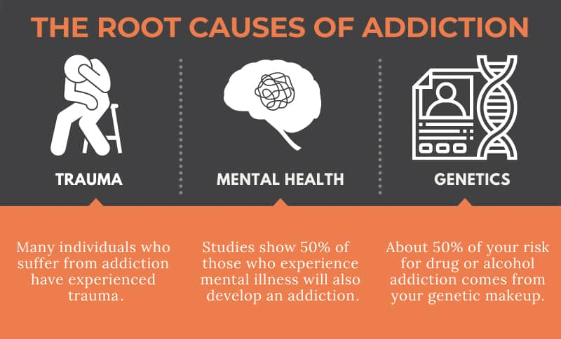 Root Causes of Addiction