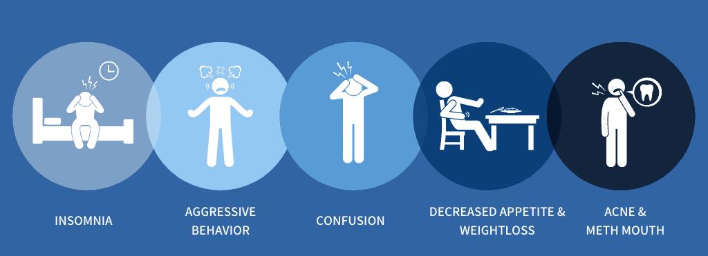 Physical Symptoms of Meth
